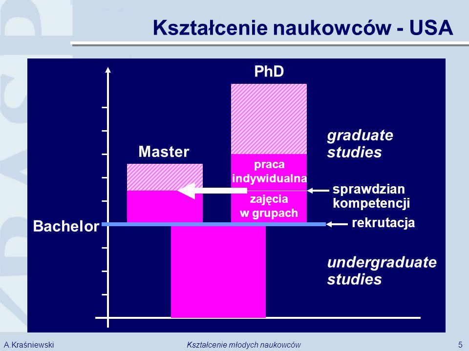 5 A.Kraśniewski sprawdzian kompetencji Master PhD Bachelor undergraduate studies graduate studies rekrutacja zajęcia w grupach praca indywidualna Kształcenie naukowców - USA
