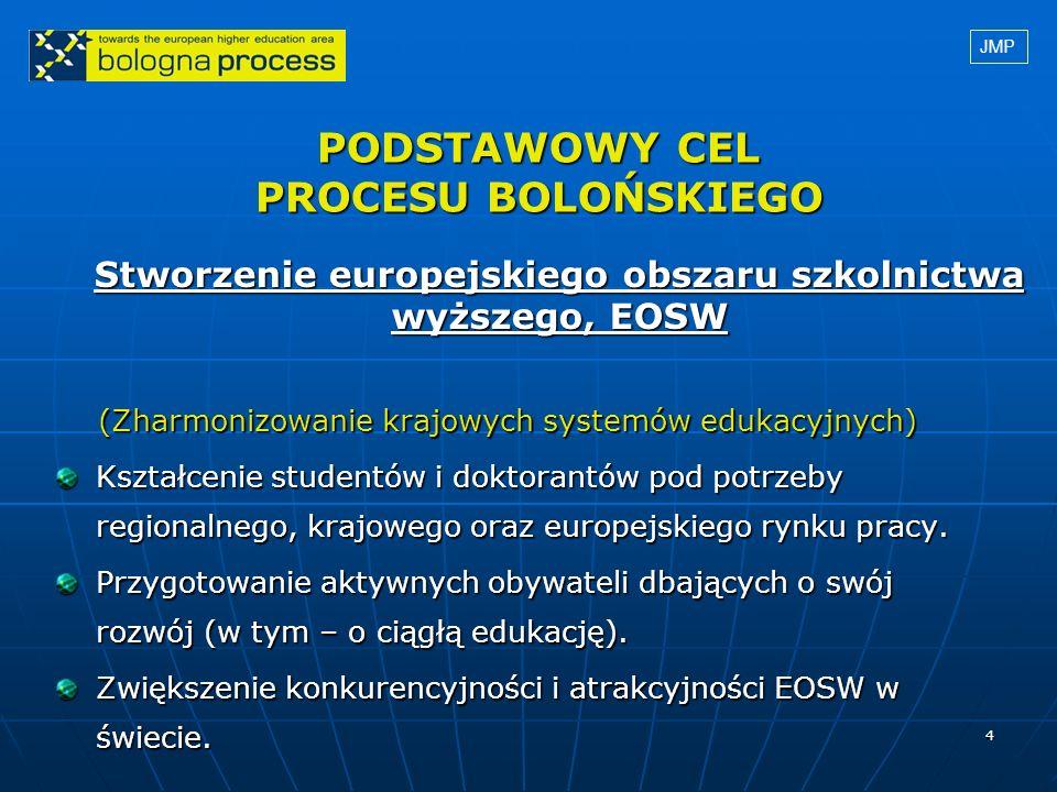 4 PODSTAWOWY CEL PROCESU BOLOŃSKIEGO (Zharmonizowanie krajowych systemów edukacyjnych) (Zharmonizowanie krajowych systemów edukacyjnych) Kształcenie s