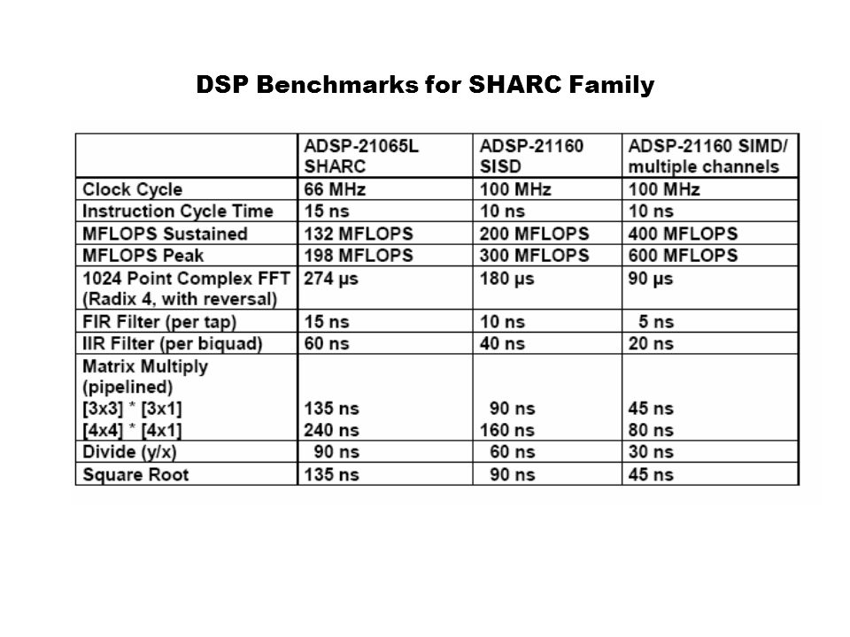 DSP Benchmarks for SHARC Family
