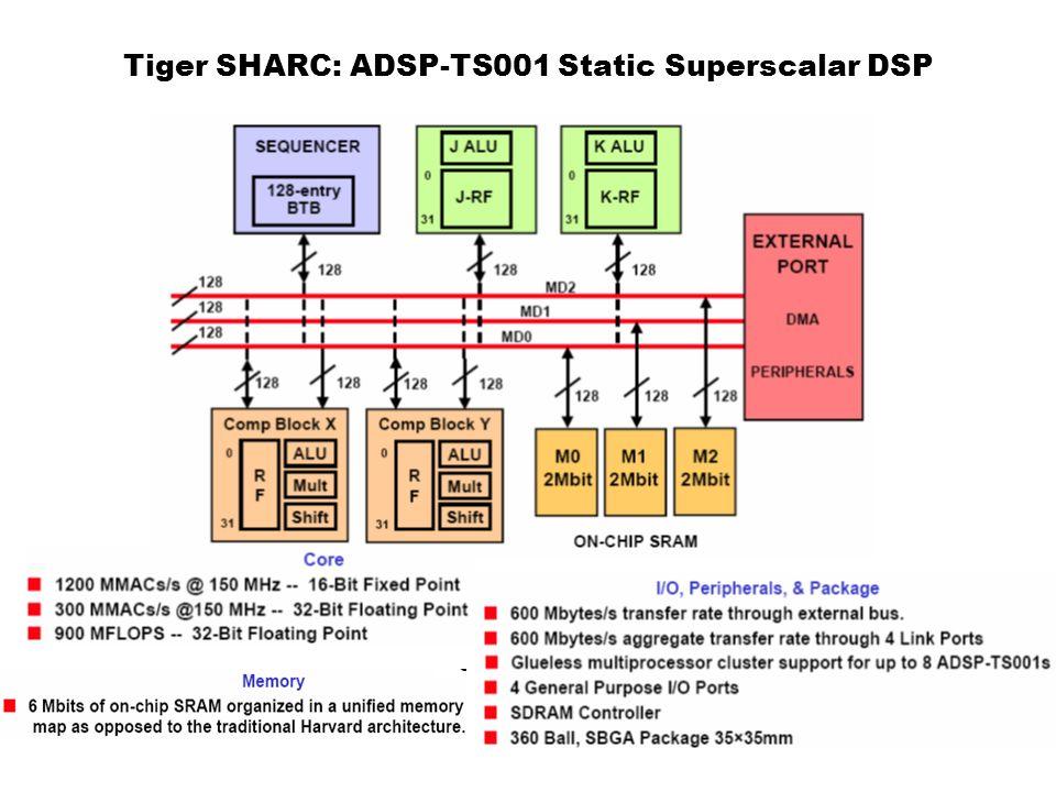 Tiger SHARC: ADSP-TS001 Static Superscalar DSP