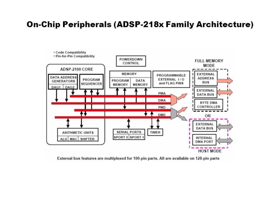 On-Chip Peripherals (ADSP-218x Family Architecture)