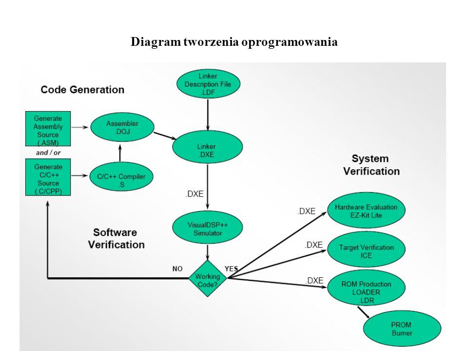 Diagram tworzenia oprogramowania