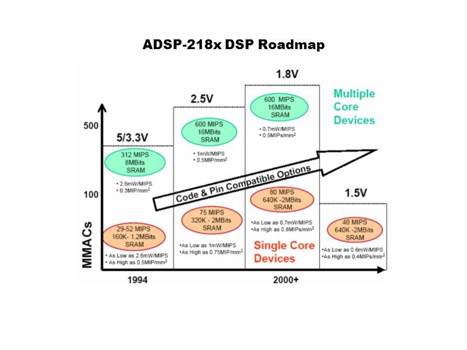 ADSP-218x DSP Roadmap