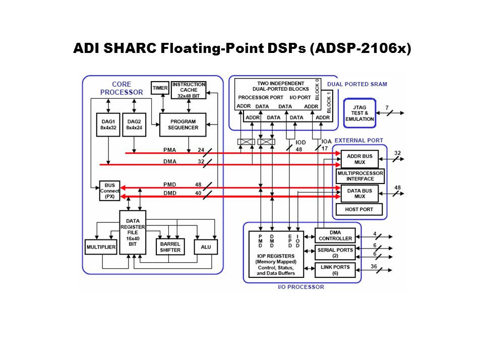 ADSP-2106x Key Features