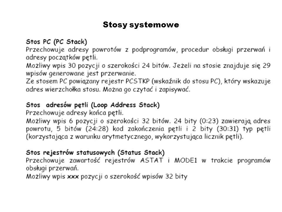 Konfiguracja wewnętrzna pamięci 21161 Adresy 64 bit (Long word) Blok 0: 0x00020000-0x00021FFF Blok 1: 0x00028000-0x00029FFF Adresy 32/48 bit (Normal word) Blok 0: 0x00040000-0x00043FFF Blok 1: 0x00050000-0x00053FFF Zarezerwowane (alias): 0x000600000-0x00073FFF Adresy 16 bit (Short word) Blok 0: 0x00080000-0x00087FFF Blok 1: 0x000A0000-0x000A7FFF Zarezerwowane (alias): 0x000C0000-0x000E7FFF