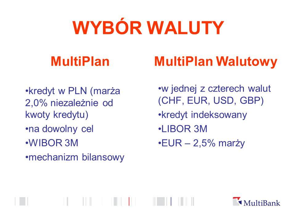 WYBÓR WALUTY MultiPlan kredyt w PLN (marża 2,0% niezależnie od kwoty kredytu) na dowolny cel WIBOR 3M mechanizm bilansowy MultiPlan Walutowy w jednej z czterech walut (CHF, EUR, USD, GBP) kredyt indeksowany LIBOR 3M EUR – 2,5% marży