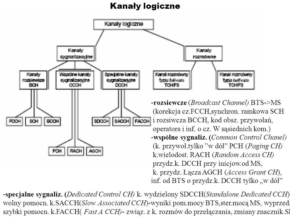 Kanały logiczne -rozsiewcze (Broadcast Channel) BTS->MS (korekcja cz.FCCH,synchron. ramkowa SCH i rozsiwcza BCCH, kod obsz. przywołań, operatora i inf