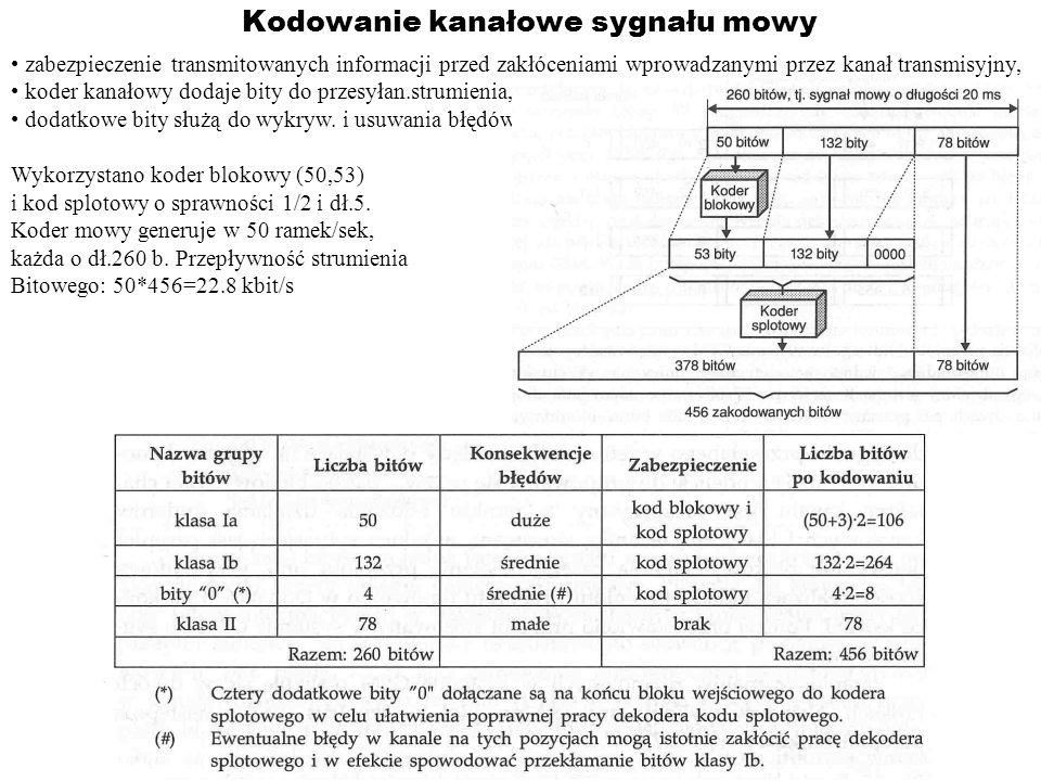 Kodowanie kanałowe sygnału mowy zabezpieczenie transmitowanych informacji przed zakłóceniami wprowadzanymi przez kanał transmisyjny, koder kanałowy do