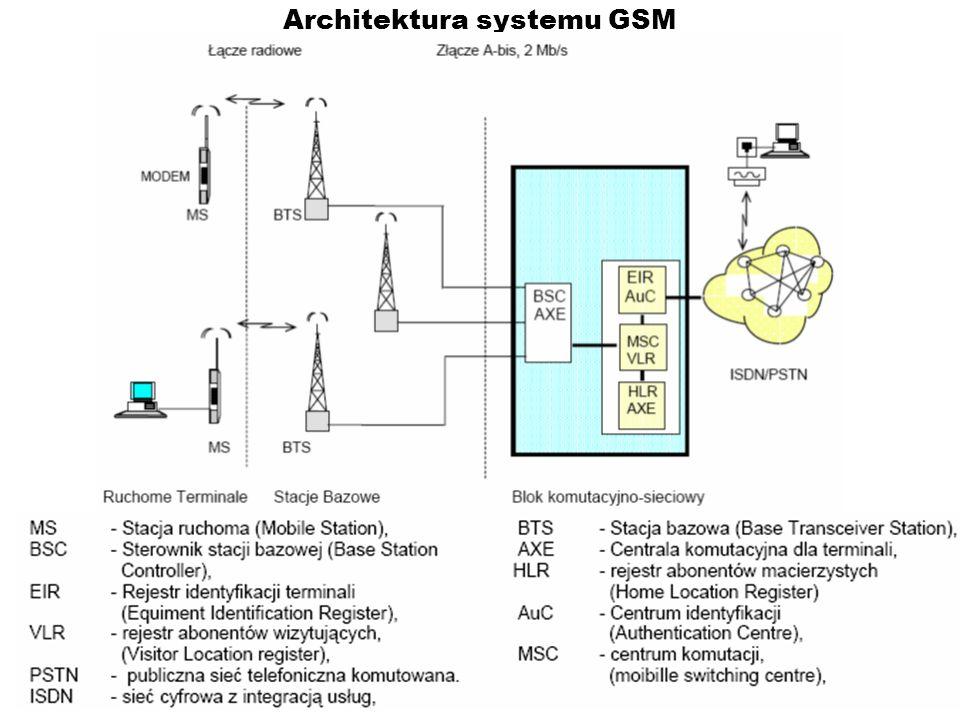 Pakiety komunikacyjne GSM (Burst) W każdej szczelinie czasowej jest transmitowany jeden pakiet komunikacyjny (burst-pęk).4 rodzaje: Pakiet podstawowy–podstawowe dane przenoszone przez logiczne kanały informacyjne i sterujące.