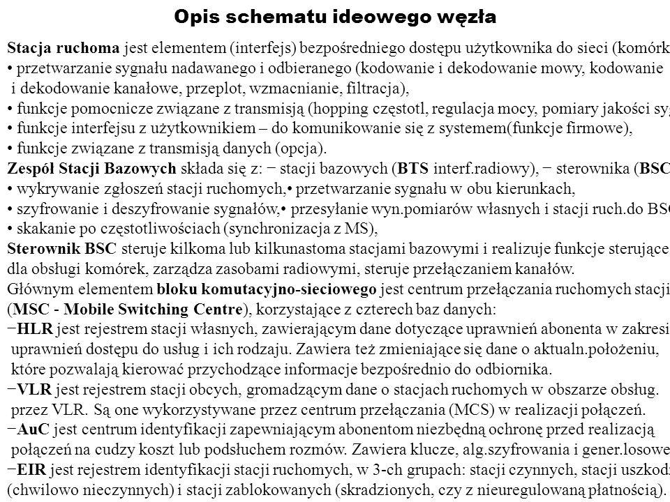 Stacje bazowe Budowa stacji: nadajniki sygn.radiowych, odbiorniki sygn.radiow., anteny, ukł.CPS.