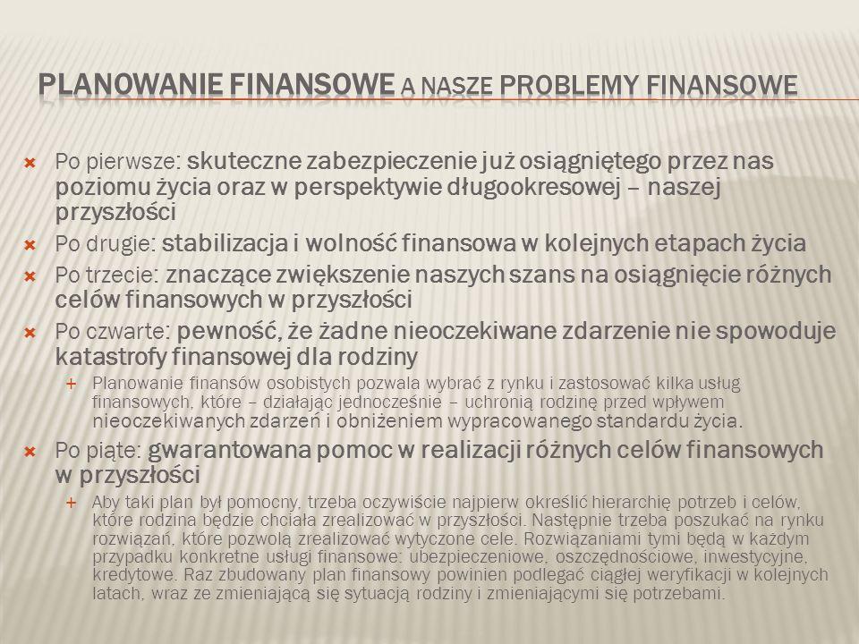 Po pierwsze : skuteczne zabezpieczenie już osiągniętego przez nas poziomu życia oraz w perspektywie długookresowej – naszej przyszłości Po drugie : stabilizacja i wolność finansowa w kolejnych etapach życia Po trzecie : znaczące zwiększenie naszych szans na osiągnięcie różnych celów finansowych w przyszłości Po czwarte : pewność, że żadne nieoczekiwane zdarzenie nie spowoduje katastrofy finansowej dla rodziny Planowanie finansów osobistych pozwala wybrać z rynku i zastosować kilka usług finansowych, które – działając jednocześnie – uchronią rodzinę przed wpływem nieoczekiwanych zdarzeń i obniżeniem wypracowanego standardu życia.