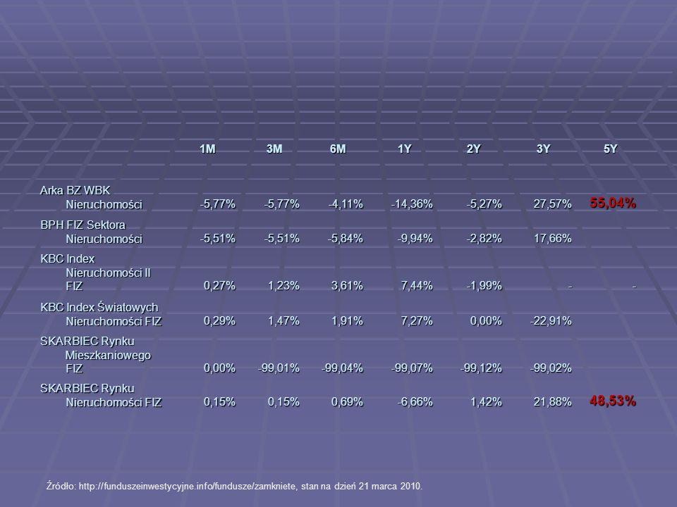 1M3M6M1Y2Y3Y5Y Arka BZ WBK Nieruchomości -5,77%-5,77%-4,11%-14,36%-5,27%27,57%55,04% BPH FIZ Sektora Nieruchomości -5,51%-5,51%-5,84%-9,94%-2,82%17,66