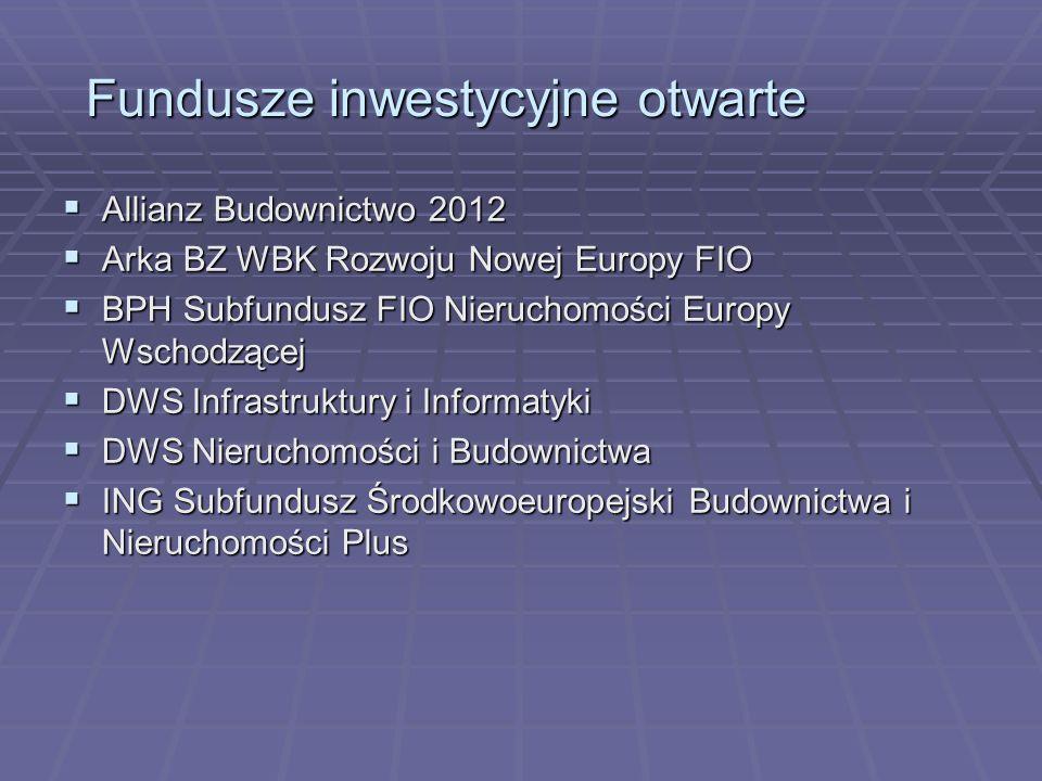 Fundusze inwestycyjne otwarte Allianz Budownictwo 2012 Allianz Budownictwo 2012 Arka BZ WBK Rozwoju Nowej Europy FIO Arka BZ WBK Rozwoju Nowej Europy