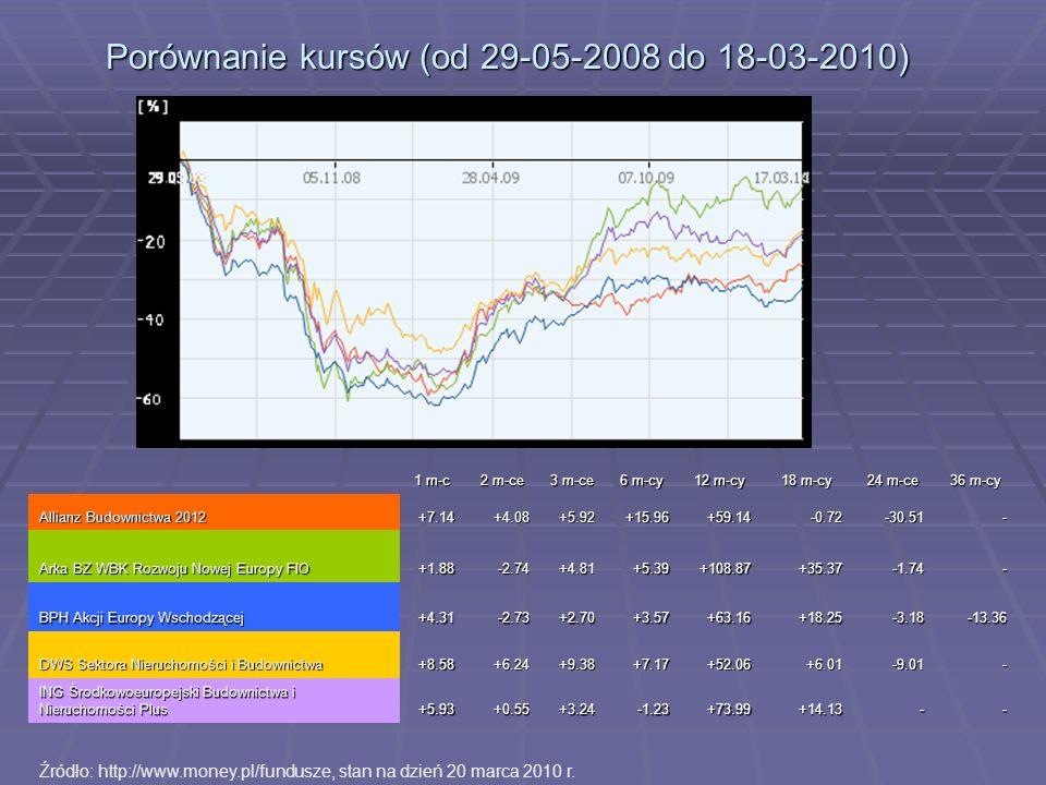 Porównanie kursów (od 29-05-2008 do 18-03-2010) 1 m-c 2 m-ce 3 m-ce 6 m-cy 12 m-cy 18 m-cy 24 m-ce 36 m-cy Allianz Budownictwa 2012 +7.14+4.08+5.92+15
