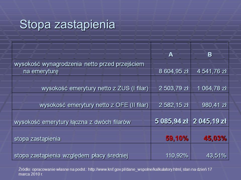 Struktura oszczędności Polaków Źródło: opracowanie własne na podst.