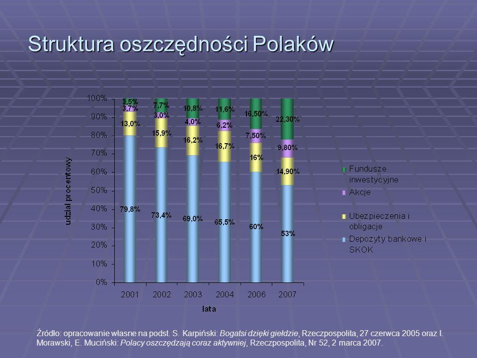 Struktura oszczędności Polaków Źródło: opracowanie własne na podst. S. Karpiński: Bogatsi dzięki giełdzie, Rzeczpospolita, 27 czerwca 2005 oraz I. Mor