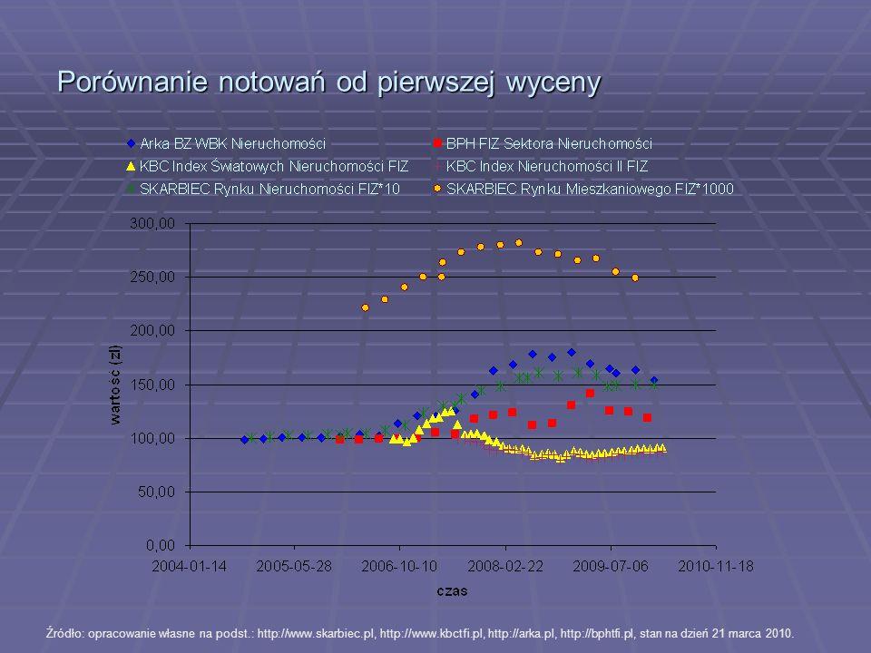 Porównanie notowań od pierwszej wyceny Źródło: opracowanie własne na podst.: http://www.skarbiec.pl, http://www.kbctfi.pl, http://arka.pl, http://bpht