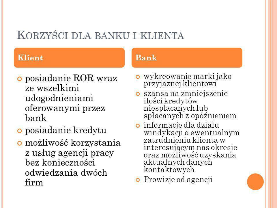 K ORZYŚCI DLA BANKU I KLIENTA posiadanie ROR wraz ze wszelkimi udogodnieniami oferowanymi przez bank posiadanie kredytu możliwość korzystania z usług agencji pracy bez konieczności odwiedzania dwóch firm wykreowanie marki jako przyjaznej klientowi szansa na zmniejszenie ilości kredytów niespłacanych lub spłacanych z opóźnieniem informacje dla działu windykacji o ewentualnym zatrudnieniu klienta w interesującym nas okresie oraz możliwość uzyskania aktualnych danych kontaktowych Prowizje od agencji KlientBank