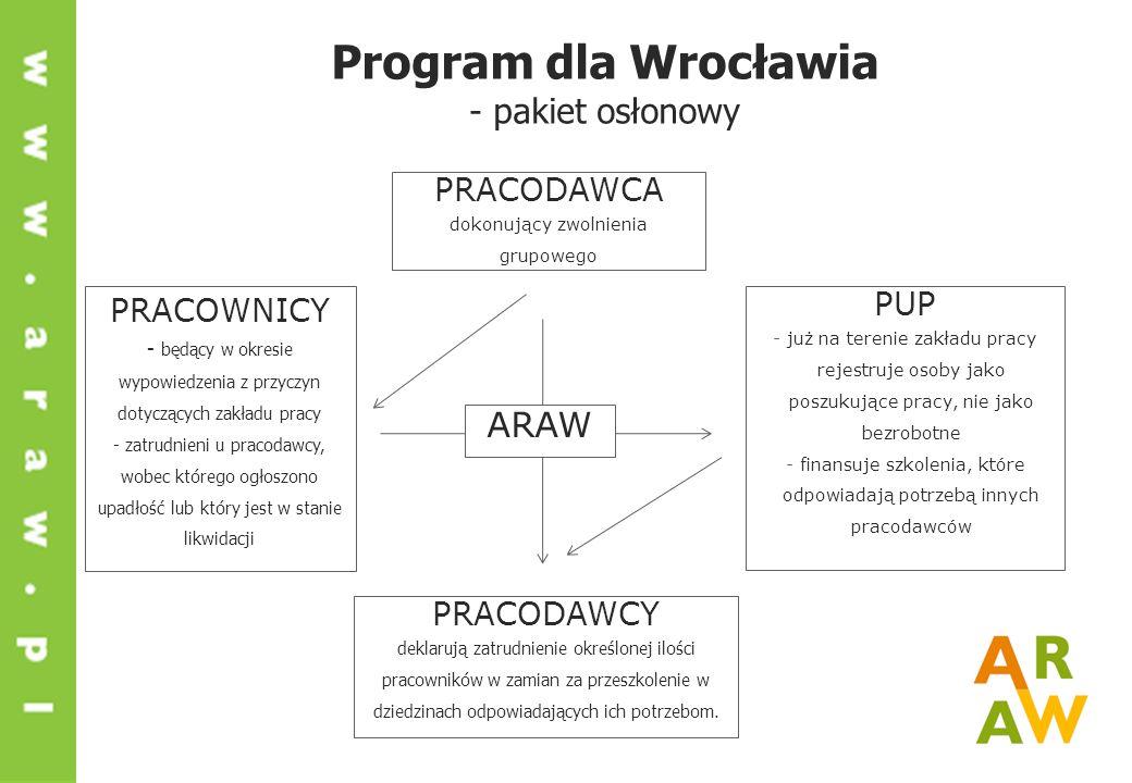 Program dla Wrocławia - pakiet osłonowy PRACOWNICY - będący w okresie wypowiedzenia z przyczyn dotyczących zakładu pracy - zatrudnieni u pracodawcy, wobec którego ogłoszono upadłość lub który jest w stanie likwidacji PUP - już na terenie zakładu pracy rejestruje osoby jako poszukujące pracy, nie jako bezrobotne - finansuje szkolenia, które odpowiadają potrzebą innych pracodawców PRACODAWCA dokonujący zwolnienia grupowego PRACODAWCY deklarują zatrudnienie określonej ilości pracowników w zamian za przeszkolenie w dziedzinach odpowiadających ich potrzebom.