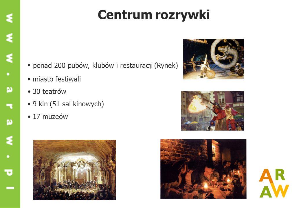 Centrum rozrywki ponad 200 pubów, klubów i restauracji (Rynek) miasto festiwali 30 teatrów 9 kin (51 sal kinowych) 17 muzeów