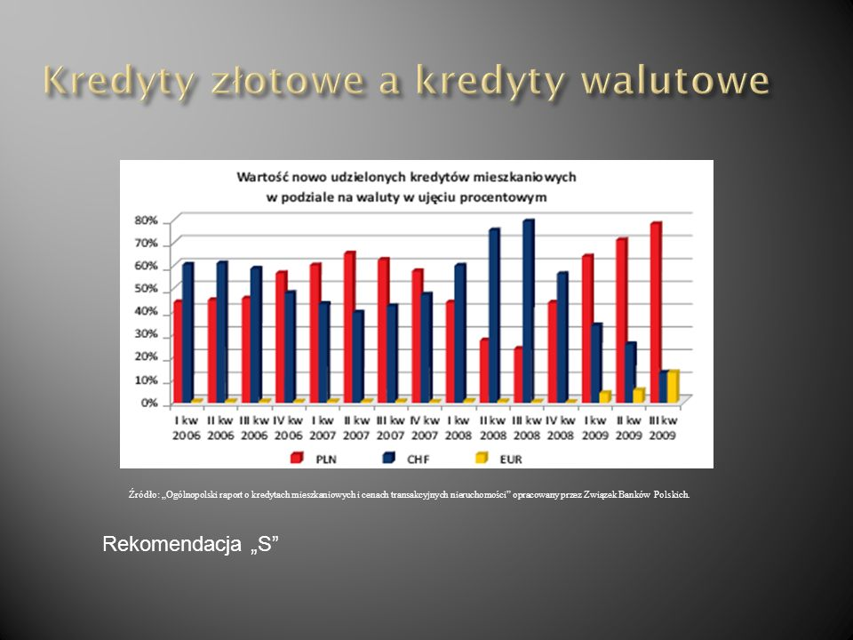 Źródło: Ogólnopolski raport o kredytach mieszkaniowych i cenach transakcyjnych nieruchomości opracowany przez Związek Banków Polskich. Rekomendacja S