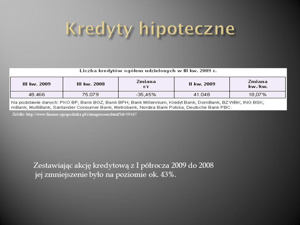 Zestawiając akcję kredytową z I półrocza 2009 do 2008 jej zmniejszenie było na poziomie ok. 43%. Źr ó dło: http://www.finanse.egospodarka.pl/s/imagezo