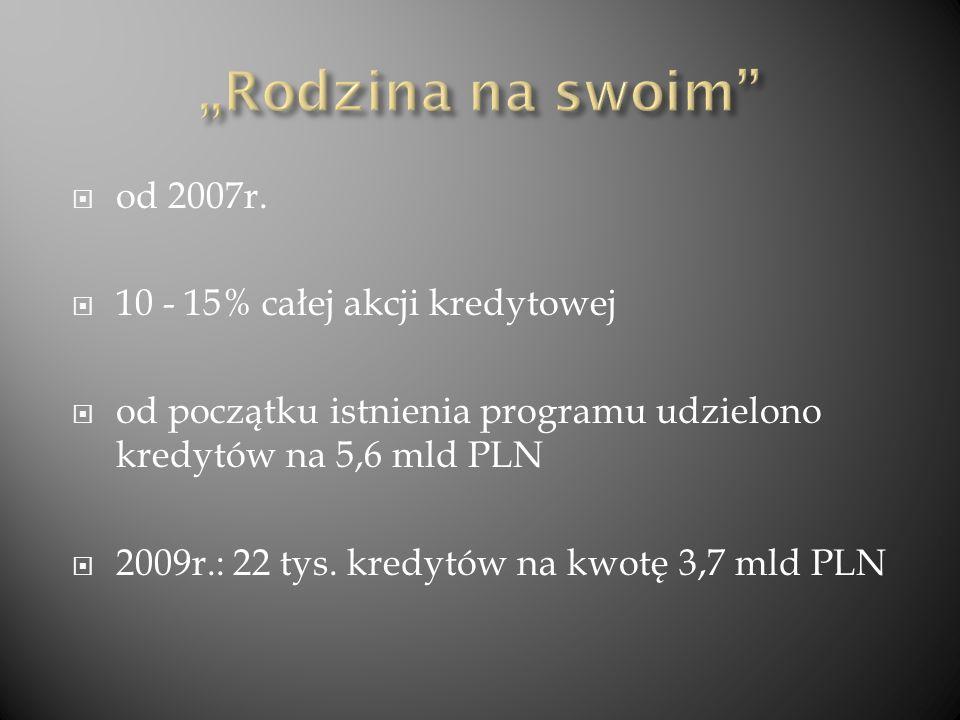od 2007r. 10 - 15% całej akcji kredytowej od początku istnienia programu udzielono kredytów na 5,6 mld PLN 2009r.: 22 tys. kredytów na kwotę 3,7 mld P