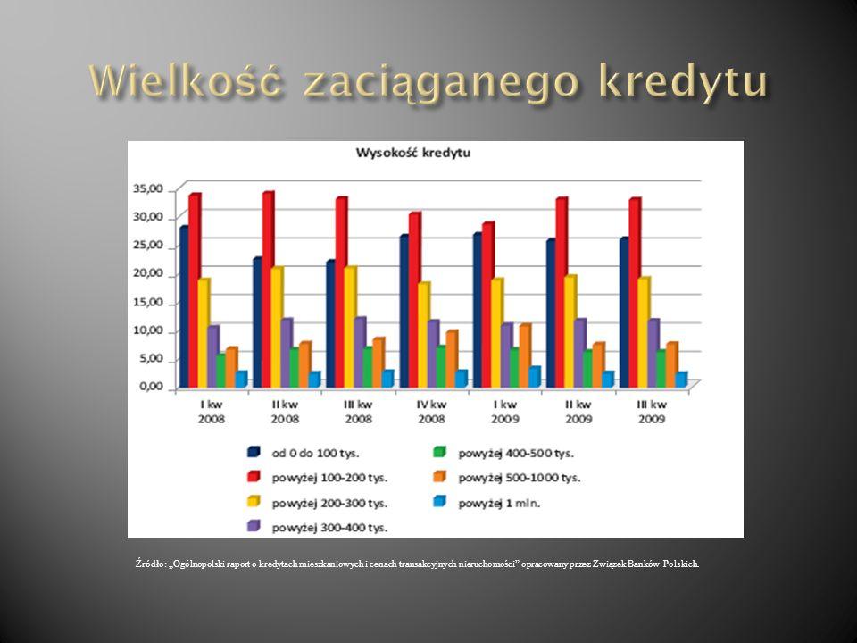 do 2008r. 120% 2008 – 2009r. 80% 2009r. 100%