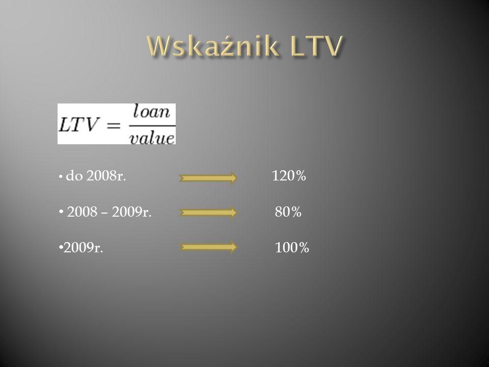 Źródło: Ogólnopolski raport o kredytach mieszkaniowych i cenach transakcyjnych nieruchomości opracowany przez Związek Banków Polskich.