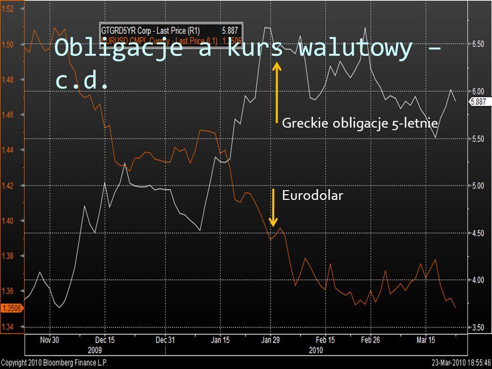 Obligacje a kurs walutowy – c.d. Greckie obligacje 5-letnie Eurodolar