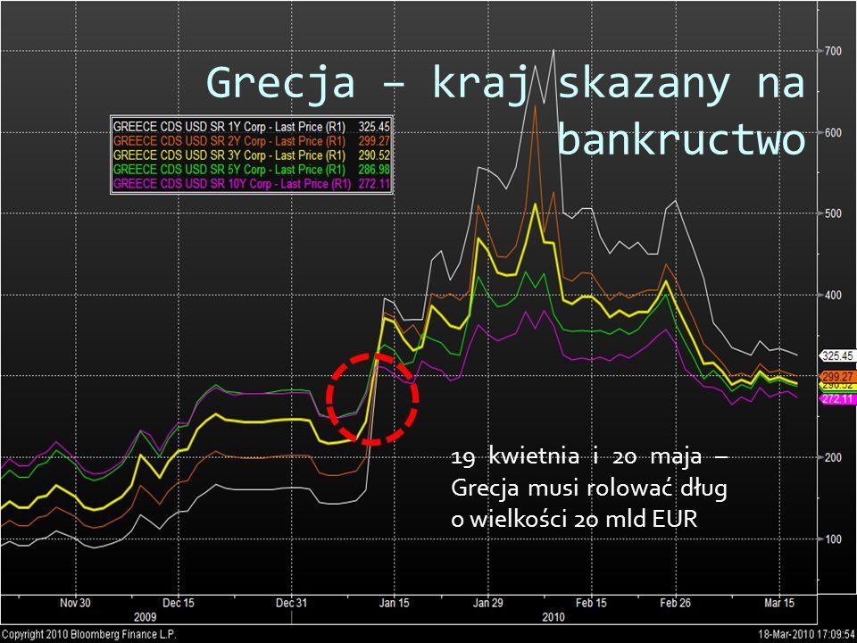 Grecja – kraj skazany na bankructwo 19 kwietnia i 20 maja – Grecja musi rolować dług o wielkości 20 mld EUR
