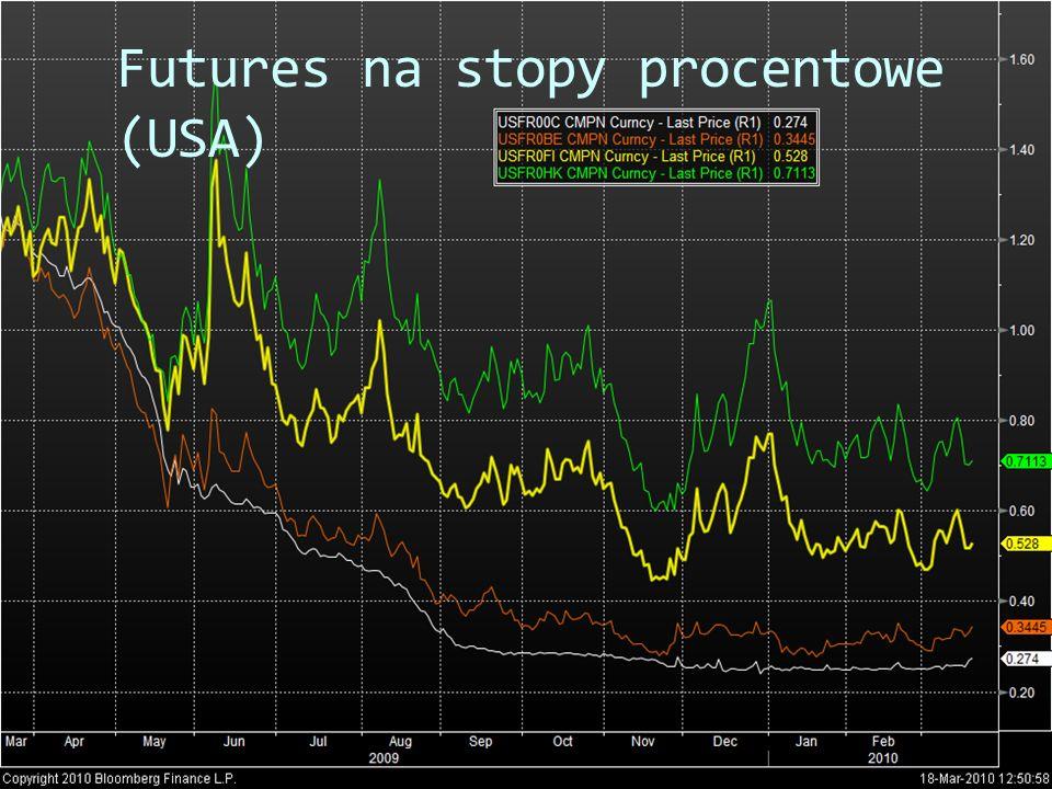 Futures na stopy procentowe (USA)
