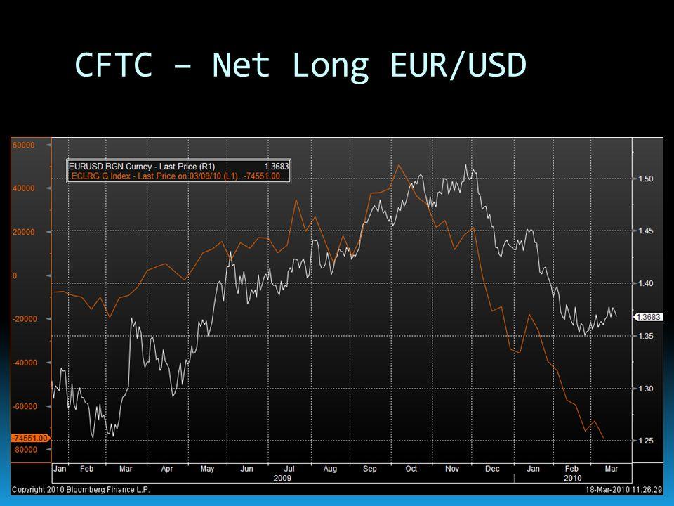 CFTC – Net Long EUR/USD