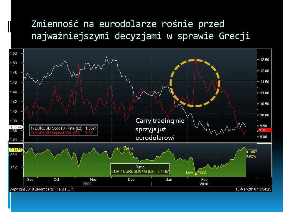Zmienność na eurodolarze rośnie przed najważniejszymi decyzjami w sprawie Grecji Carry trading nie sprzyja już eurodolarowi