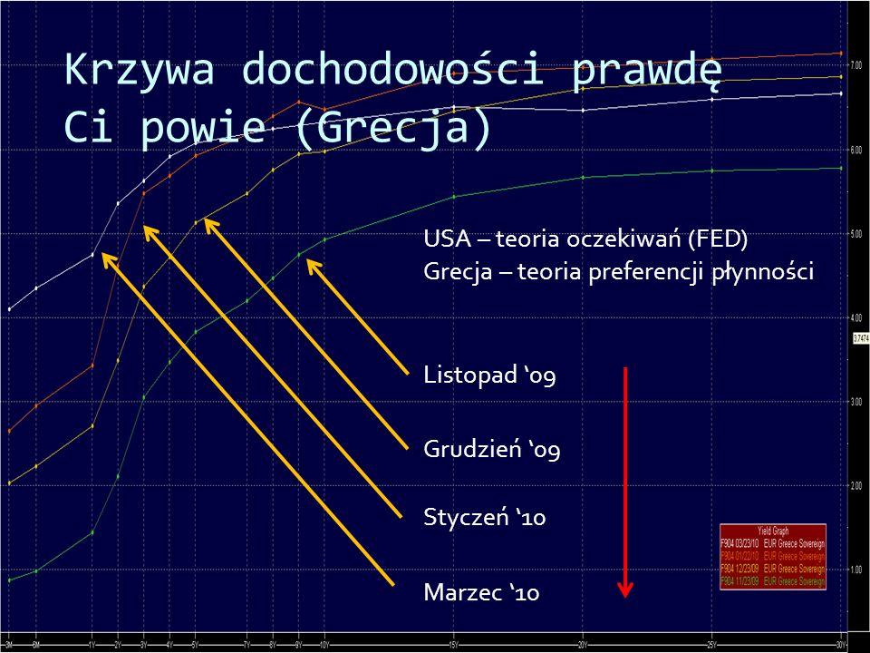 Krzywa dochodowości prawdę Ci powie (Grecja) Listopad 09 Grudzień 09 Styczeń 10 Marzec 10 USA – teoria oczekiwań (FED) Grecja – teoria preferencji pły