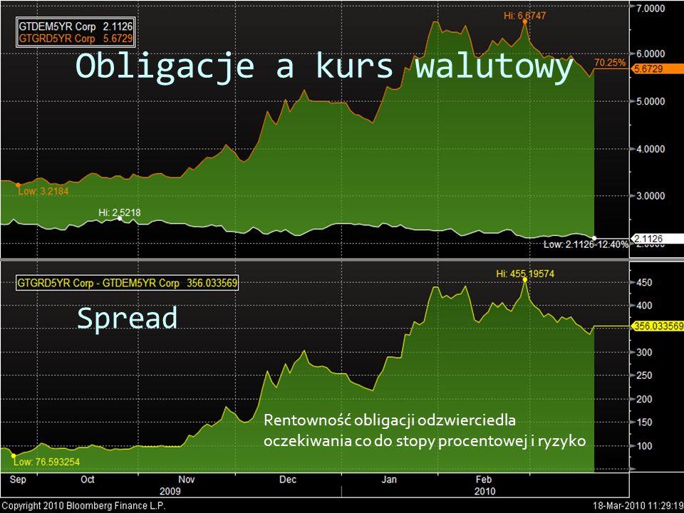 Obligacje a kurs walutowy Spread Rentowność obligacji odzwierciedla oczekiwania co do stopy procentowej i ryzyko