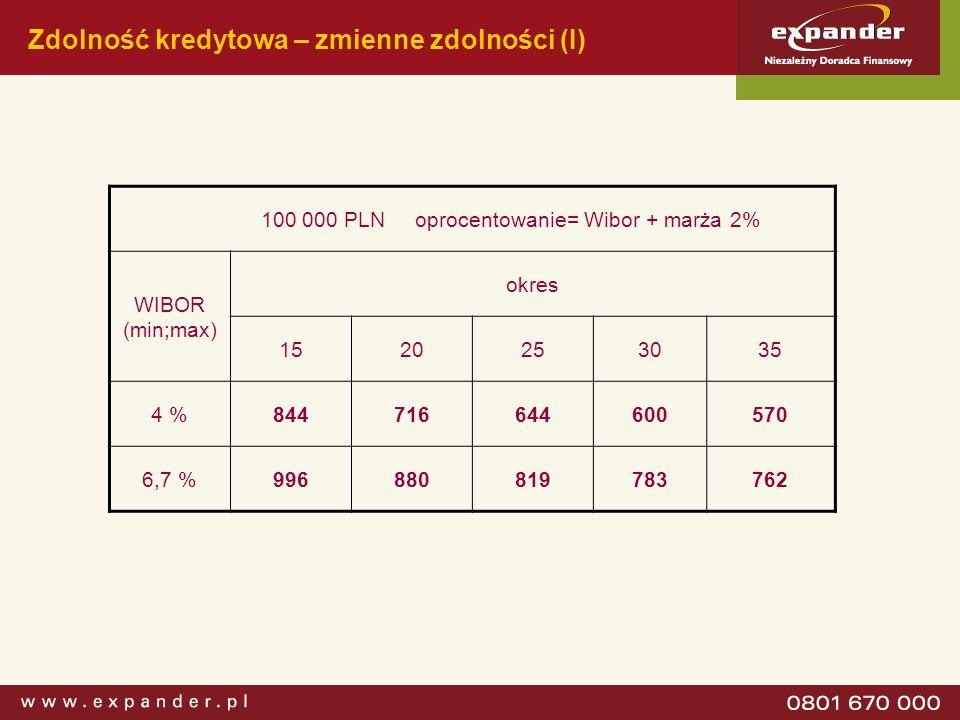 Zdolność kredytowa – zmienne zdolności (I) 100 000 PLN oprocentowanie= Wibor + marża 2% WIBOR (min;max) okres 1520253035 4 %844716644600570 6,7 %99688