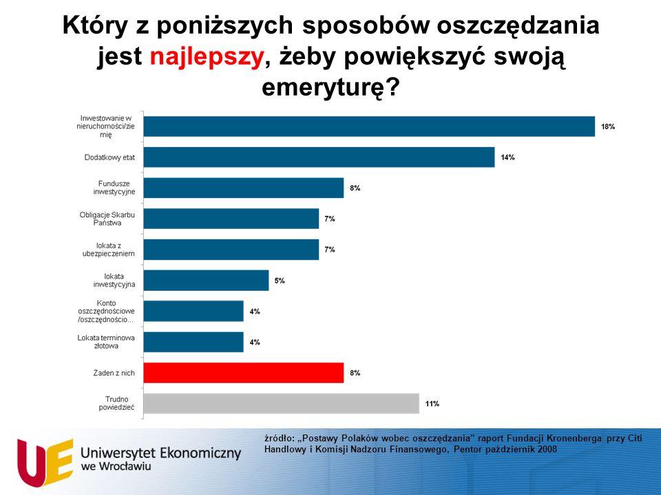 Który z poniższych sposobów oszczędzania jest najlepszy, żeby powiększyć swoją emeryturę? źródło: Postawy Polaków wobec oszczędzania raport Fundacji K