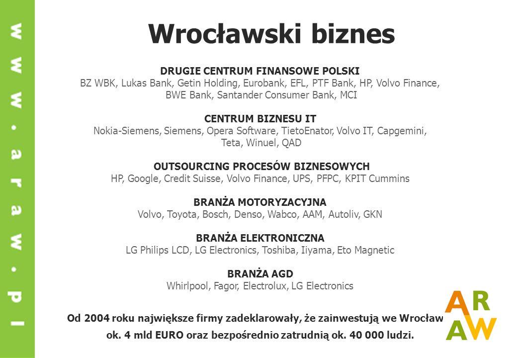 Wrocławski biznes DRUGIE CENTRUM FINANSOWE POLSKI BZ WBK, Lukas Bank, Getin Holding, Eurobank, EFL, PTF Bank, HP, Volvo Finance, BWE Bank, Santander Consumer Bank, MCI CENTRUM BIZNESU IT Nokia-Siemens, Siemens, Opera Software, TietoEnator, Volvo IT, Capgemini, Teta, Winuel, QAD OUTSOURCING PROCESÓW BIZNESOWYCH HP, Google, Credit Suisse, Volvo Finance, UPS, PFPC, KPIT Cummins BRANŻA MOTORYZACYJNA Volvo, Toyota, Bosch, Denso, Wabco, AAM, Autoliv, GKN BRANŻA ELEKTRONICZNA LG Philips LCD, LG Electronics, Toshiba, Iiyama, Eto Magnetic BRANŻA AGD Whirlpool, Fagor, Electrolux, LG Electronics Od 2004 roku największe firmy zadeklarowały, że zainwestują we Wrocławiu ok.