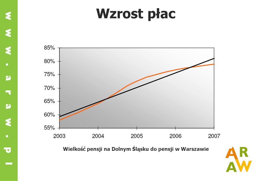 Wzrost płac Wielkość pensji na Dolnym Śląsku do pensji w Warszawie