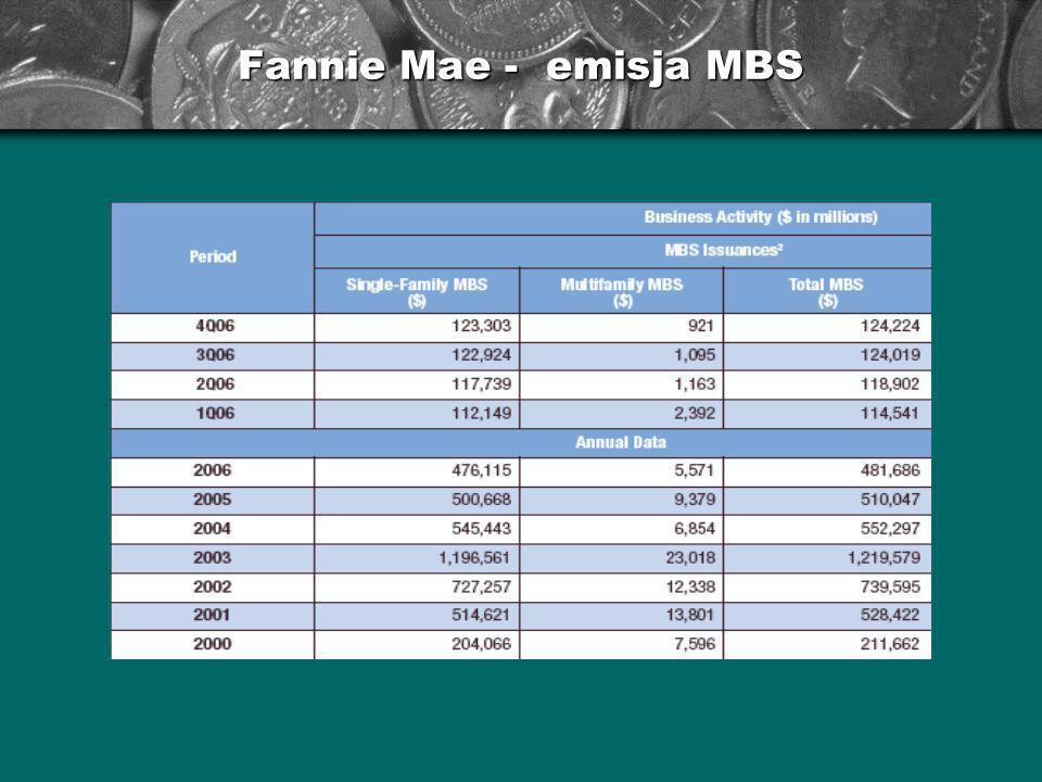 Fannie Mae - emisja MBS