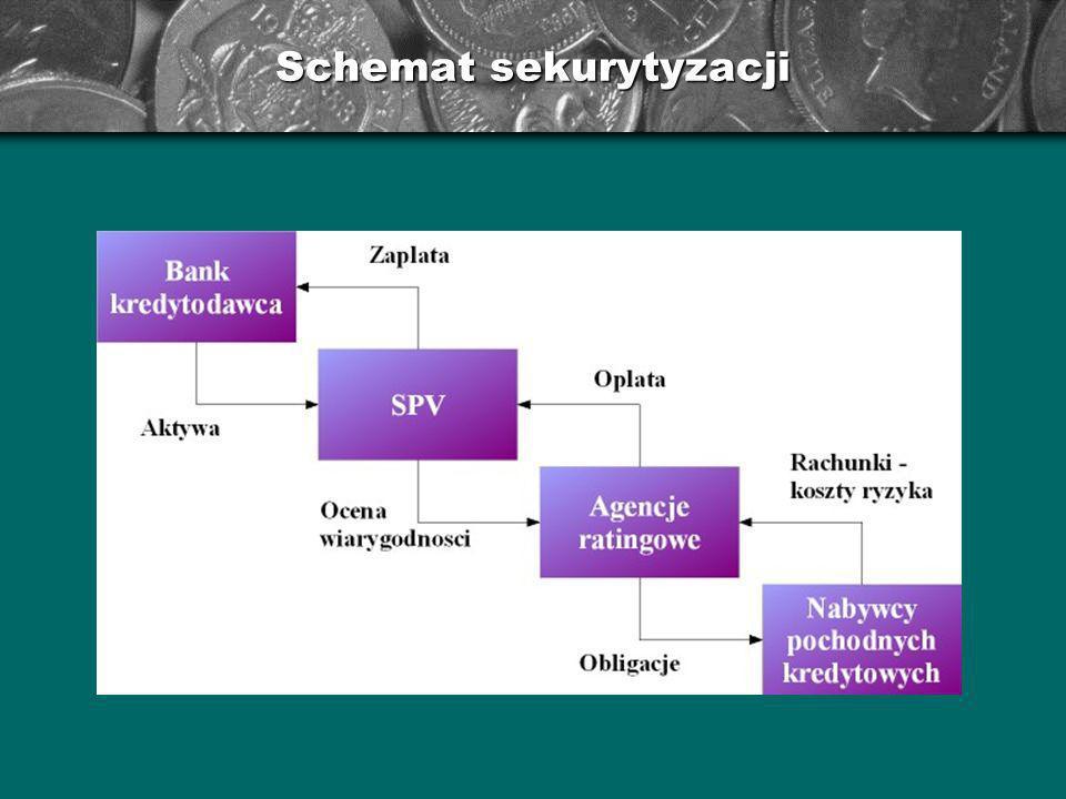 Schemat sekurytyzacji