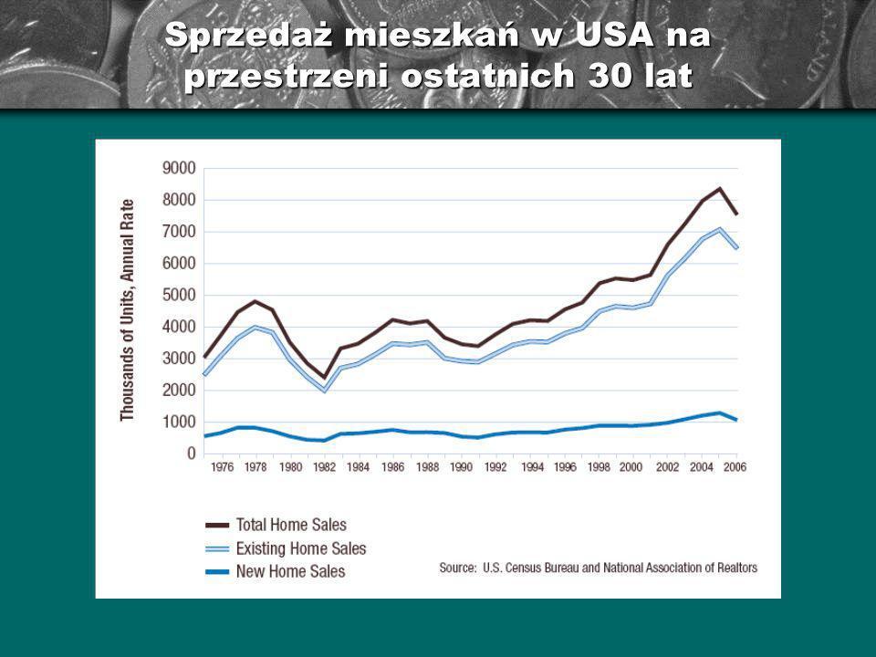 Indeks cen domów i mieszkań (HPI)