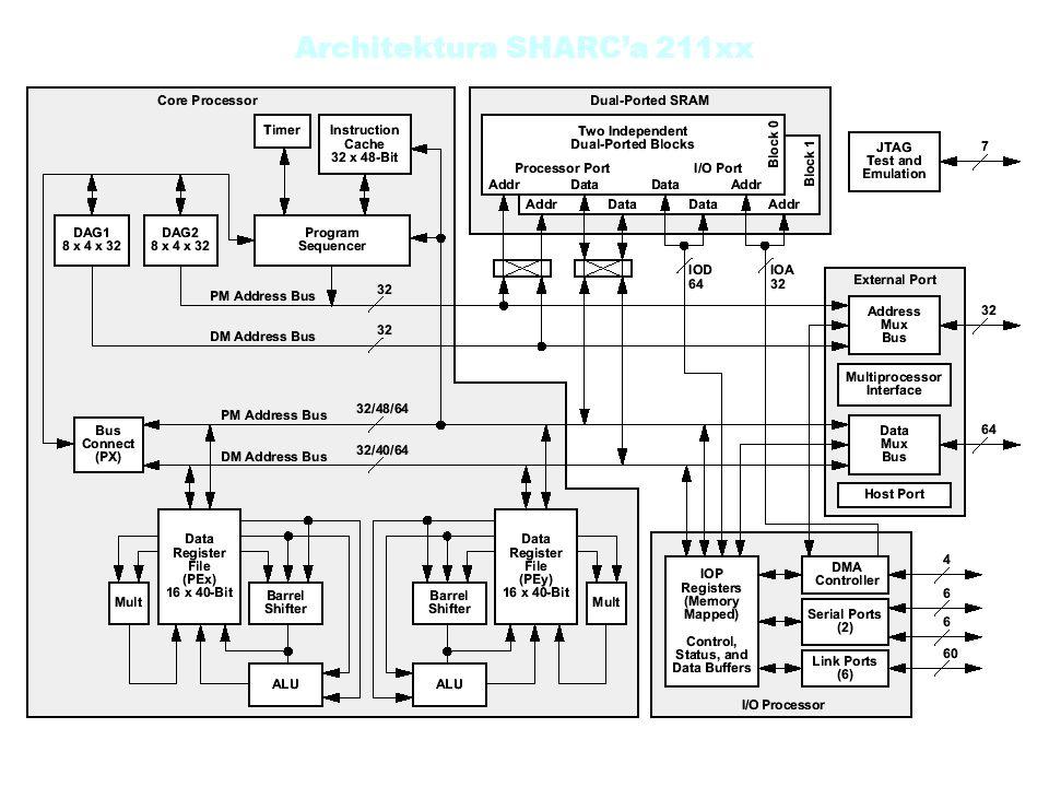 Architektura SHARCa 211xx