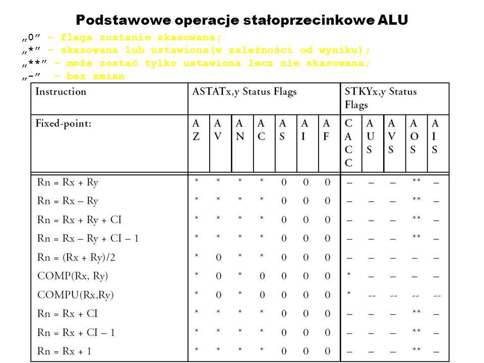 Podstawowe operacje stałoprzecinkowe ALU 0 - flaga zostanie skasowana; * - skasowana lub ustawiona(w zależności od wyniku); ** - może zostać tylko ustawiona lecz nie skasowana; - - bez zmian