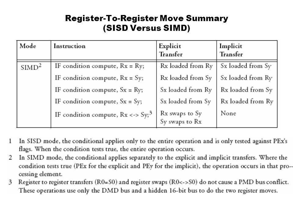 Register-To-Register Move Summary (SISD Versus SIMD)