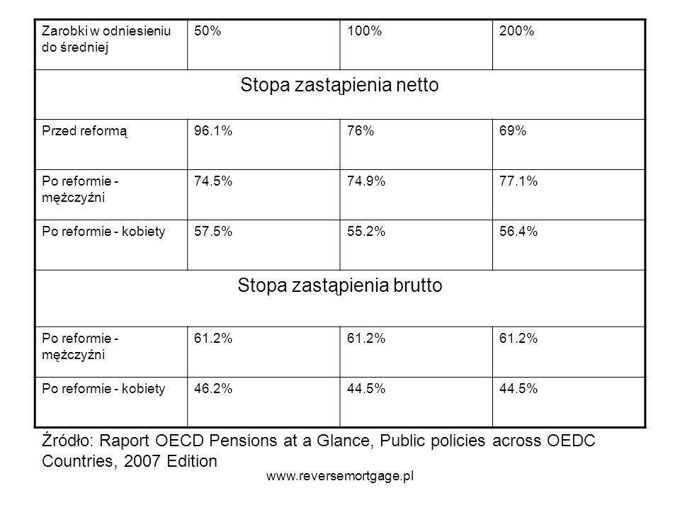 Zarobki w odniesieniu do średniej 50%100%200% Stopa zastąpienia netto Przed reformą96.1%76%69% Po reformie - mężczyźni 74.5%74.9%77.1% Po reformie - k