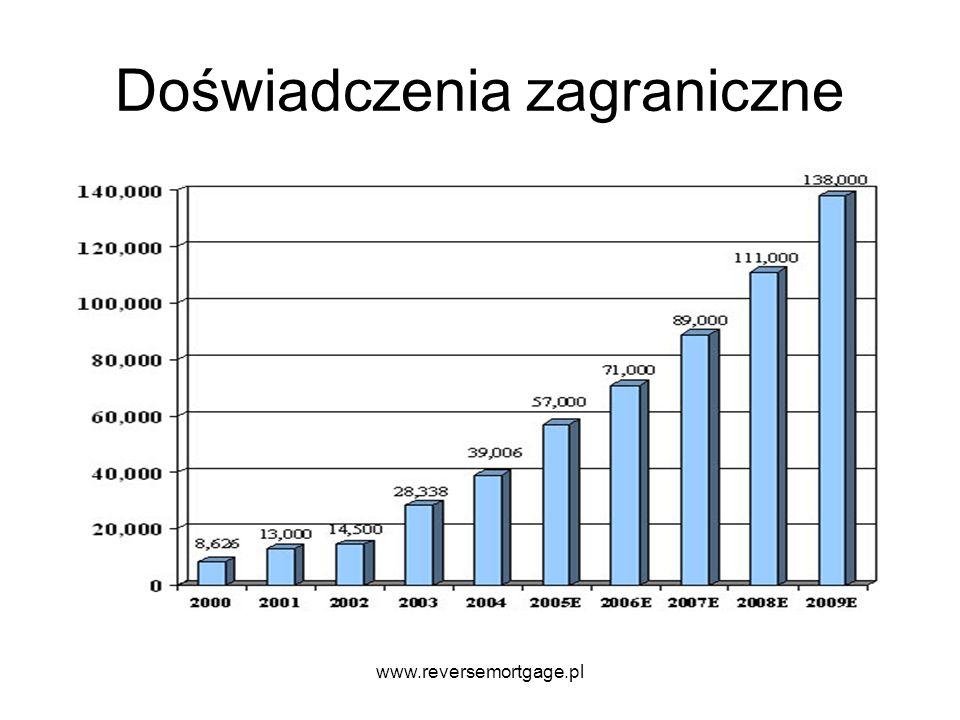 www.reversemortgage.pl Doświadczenia zagraniczne