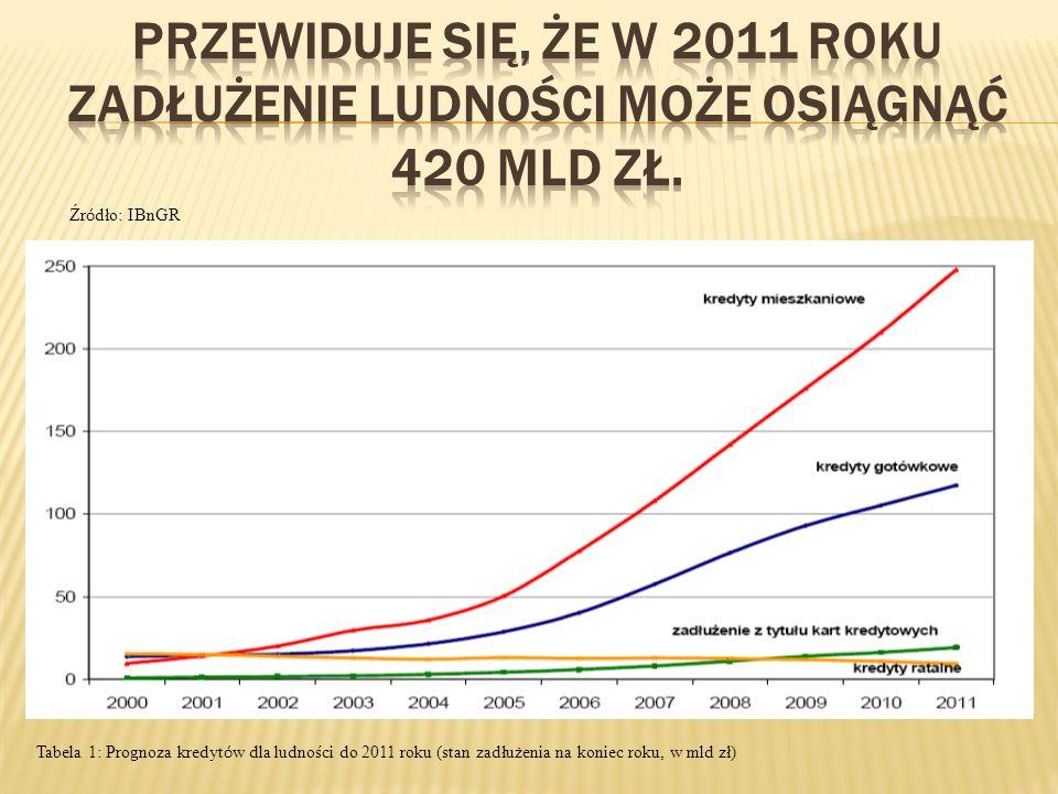 Tabela 1: Prognoza kredyt ó w dla ludności do 2011 roku (stan zadłużenia na koniec roku, w mld zł) Źr ó dło: IBnGR