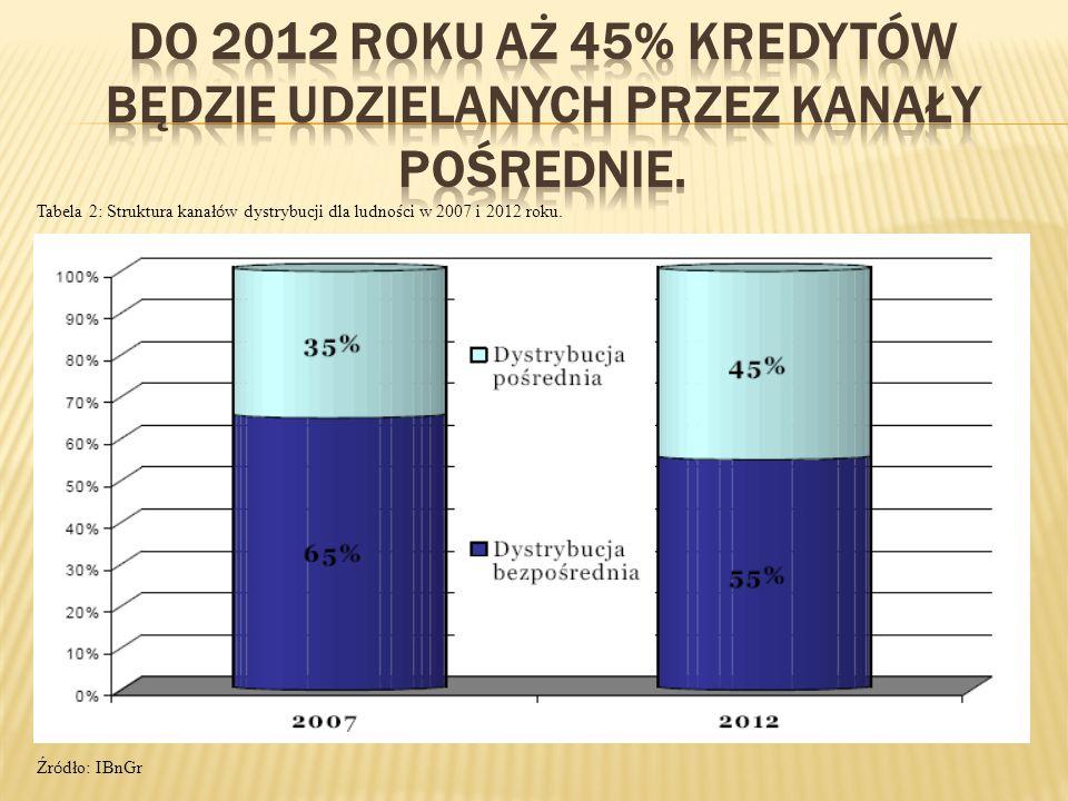 Tabela 2: Struktura kanał ó w dystrybucji dla ludności w 2007 i 2012 roku. Źr ó dło: IBnGr